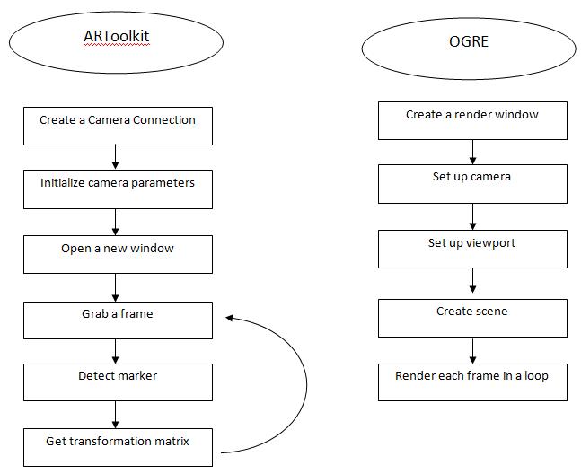 ARToolkit_OGRE